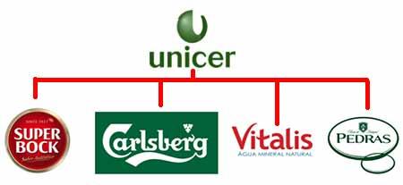 Recrutamento Unicer - Trabalhar na Super Bock, Carlsberg, Vitalis